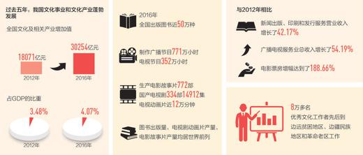 为了明天更美好 谱写中华文化新辉煌的新篇章