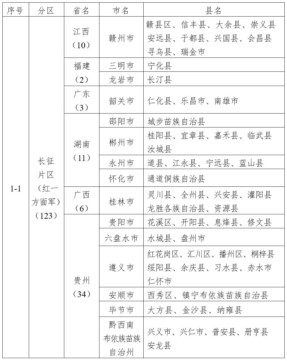 四部门公布第二批革命文物保护利用片区分县名单